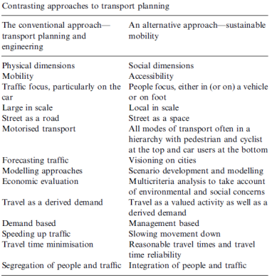 Sustainable Transport Planning paradigm by Professor David Banister